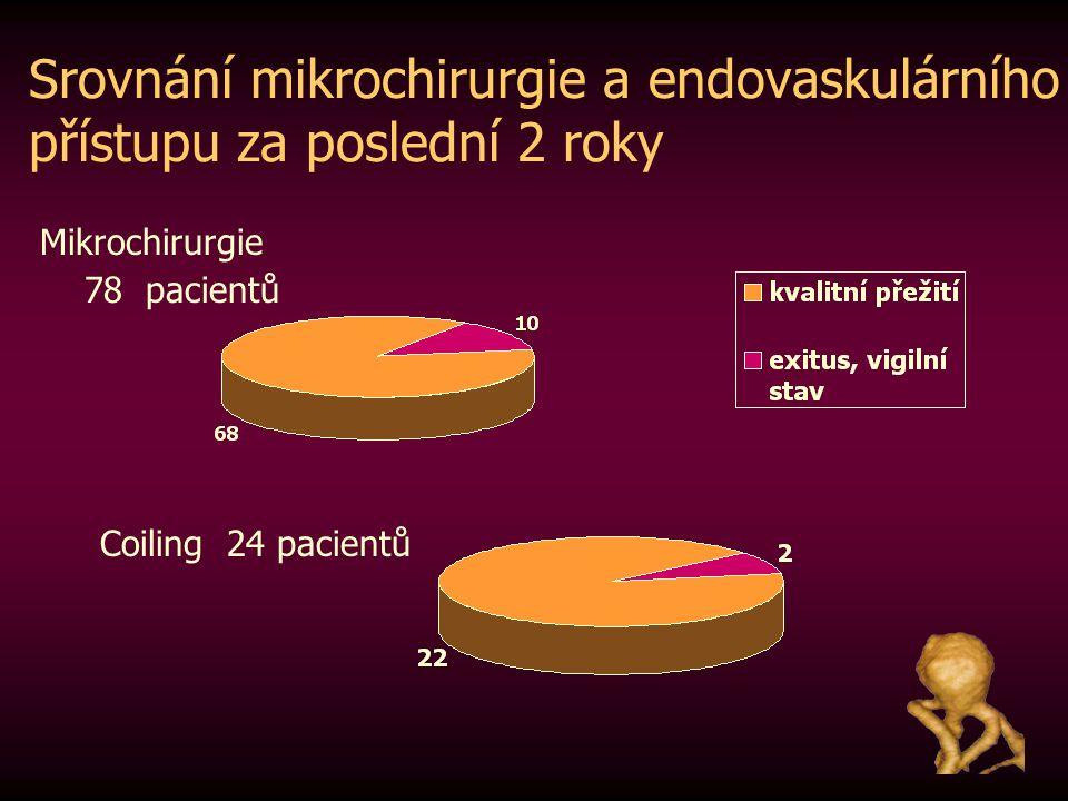 Srovnání mikrochirurgie a endovaskulárního přístupu za poslední 2 roky Mikrochirurgie 78 pacientů Coiling 24 pacientů