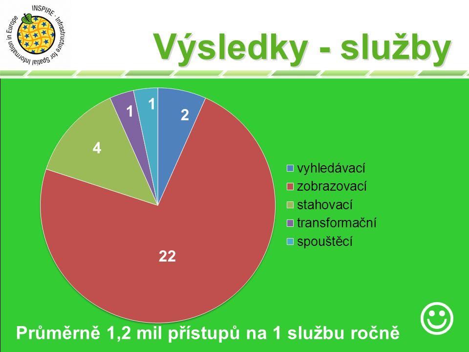 Výsledky - služby 22 2 4 1 1 Průměrně 1,2 mil přístupů na 1 službu ročně