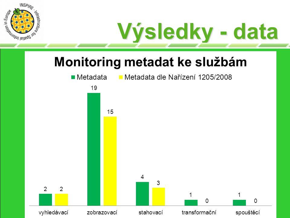 Výsledky - data