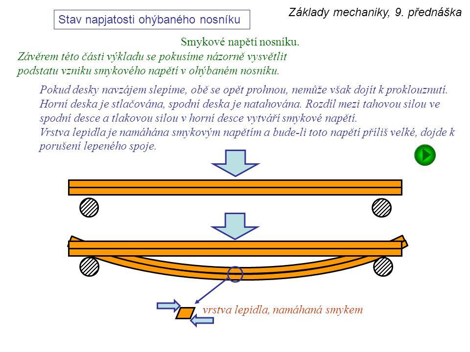 Základy mechaniky, 9. přednáška Stav napjatosti ohýbaného nosníku Smykové napětí nosníku. Závěrem této části výkladu se pokusíme názorně vysvětlit pod