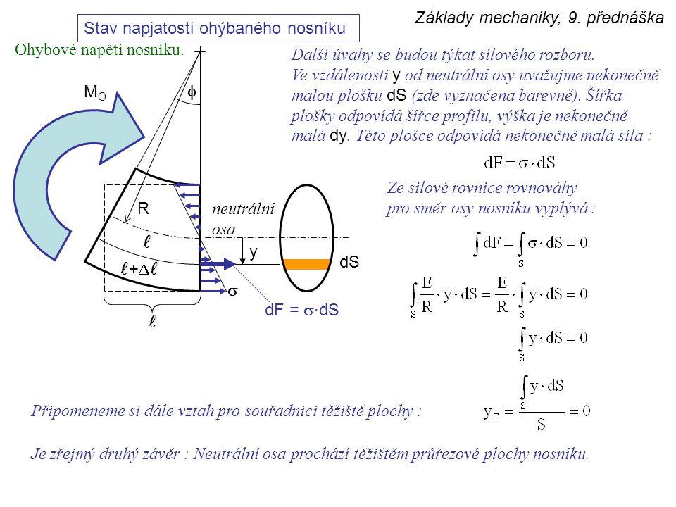 Základy mechaniky, 9. přednáška Stav napjatosti ohýbaného nosníku  +  MOMO R neutrální osa y  dS dF =  ·dS Další úvahy se budou týkat silového roz