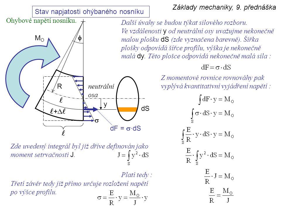 Základy mechaniky, 9. přednáška Stav napjatosti ohýbaného nosníku  +  MOMO R neutrální osa y  dS Další úvahy se budou týkat silového rozboru. Ve vz