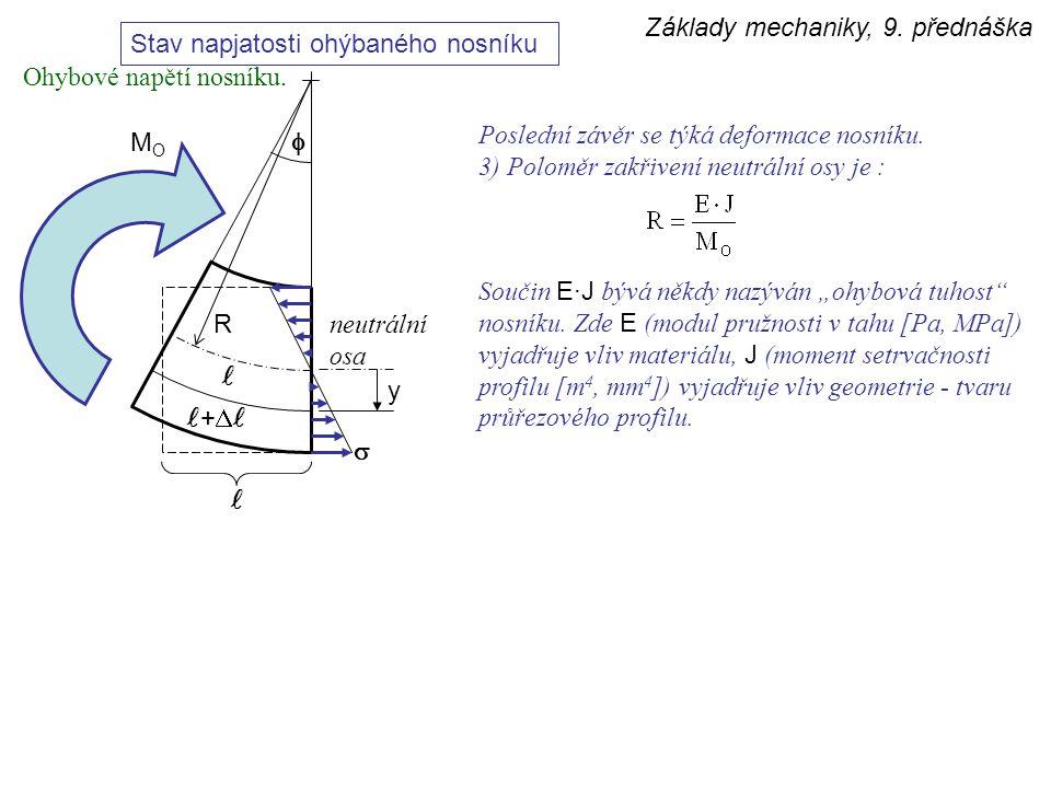 Základy mechaniky, 9. přednáška Stav napjatosti ohýbaného nosníku y   +  MOMO R neutrální osa Poslední závěr se týká deformace nosníku. 3) Poloměr