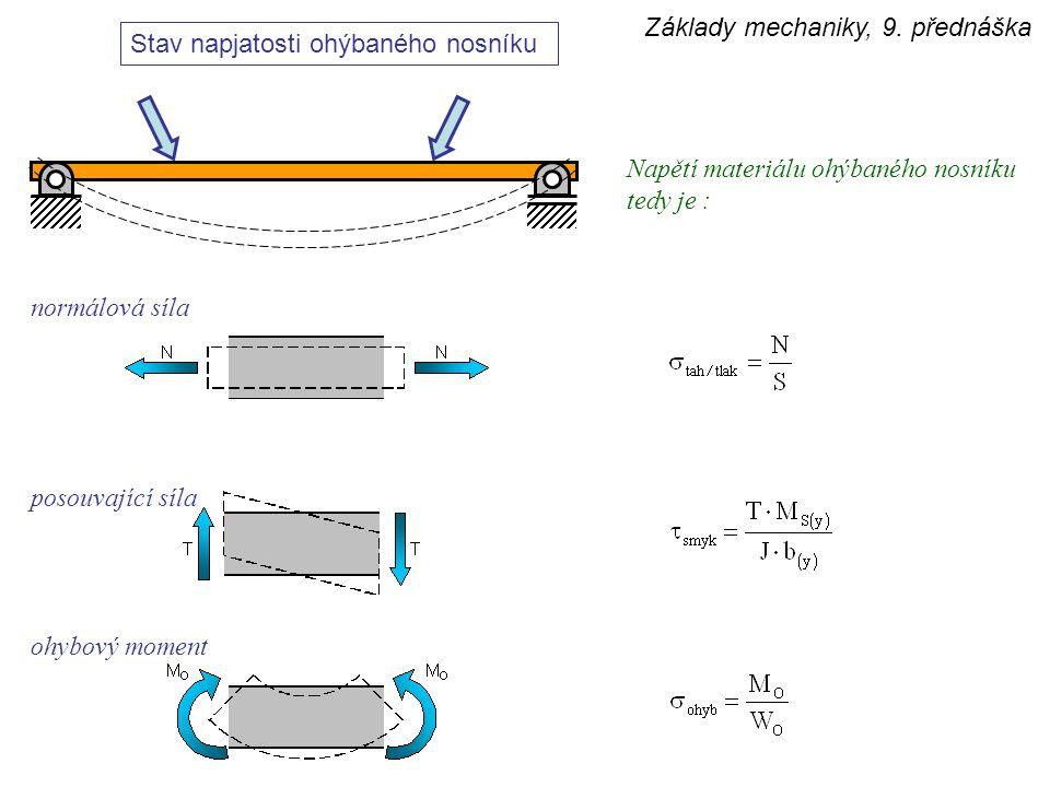 Základy mechaniky, 9. přednáška normálová síla posouvající síla ohybový moment Stav napjatosti ohýbaného nosníku Napětí materiálu ohýbaného nosníku te