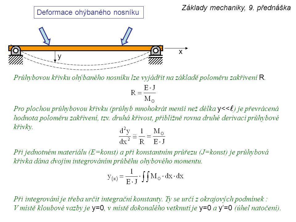 y Základy mechaniky, 9. přednáška Deformace ohýbaného nosníku Průhybovou křivku ohýbaného nosníku lze vyjádřit na základě poloměru zakřivení R. x Pro
