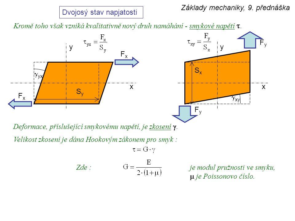Základy mechaniky, 9. přednáška Dvojosý stav napjatosti FxFx FxFx x SySy FyFy FyFy yy x  xy Kromě toho však vzniká kvalitativně nový druh namáhání -
