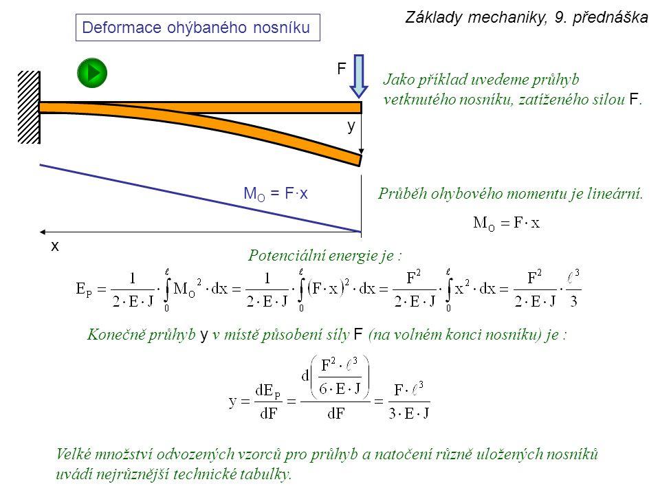 Výpočet průhybu nosníku příklad