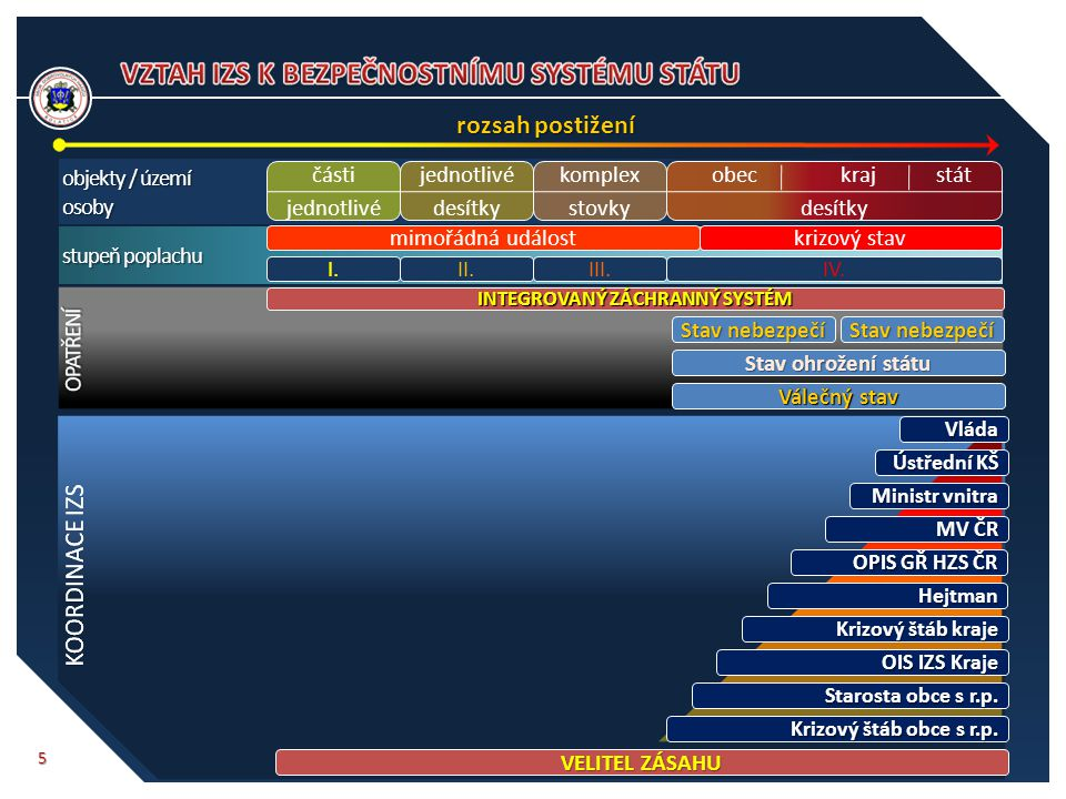 5 rozsah postižení objekty / území osoby části jednotlivé desítky komplex stovky obec kraj stát desítky stupeň poplachu I.II.III.IV. mimořádná událost