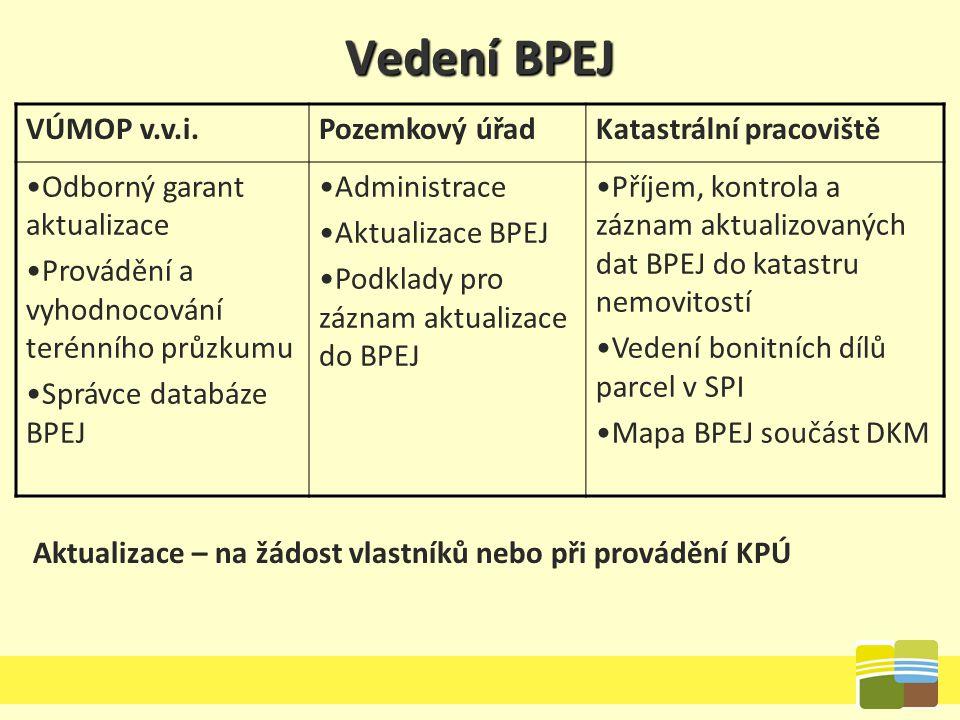 Vedení BPEJ VÚMOP v.v.i.Pozemkový úřadKatastrální pracoviště Odborný garant aktualizace Provádění a vyhodnocování terénního průzkumu Správce databáze