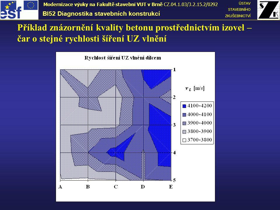 Příklad znázornění kvality betonu prostřednictvím izovel – čar o stejné rychlosti šíření UZ vlnění BI52 Diagnostika stavebních konstrukcí ÚSTAV STAVEBNÍHO ZKUŠEBNICTVÍ Modernizace výuky na Fakultě stavební VUT v Brně CZ.04.1.03/3.2.15.2/0292