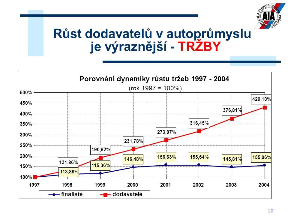 10 Růst dodavatelů v autoprůmyslu je výraznější - TRŽBY Porovnání dynamiky růstu tržeb 1997 - 2004 (rok 1997 = 100%) 115,36% 146,48% 156,63% 145,81% 1