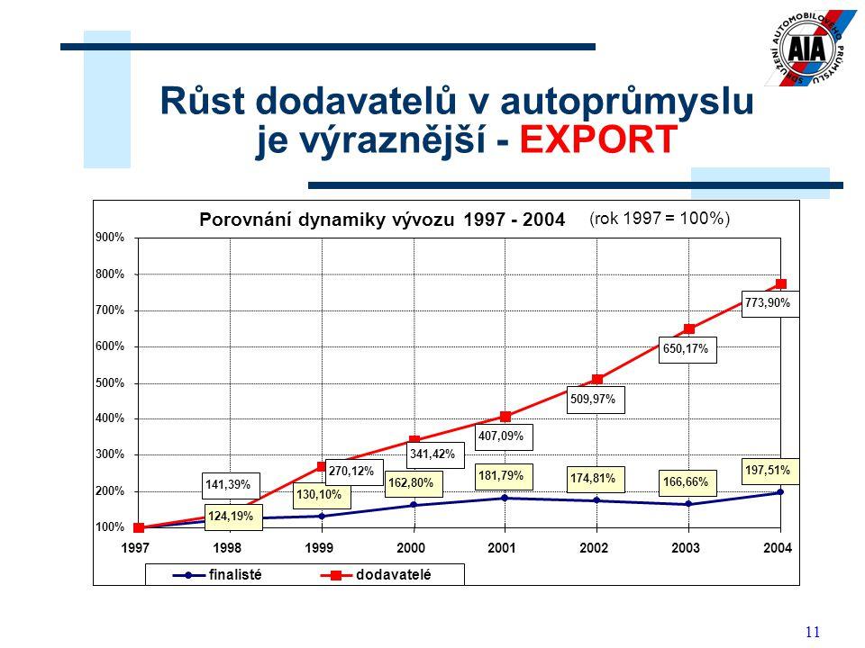 11 Růst dodavatelů v autoprůmyslu je výraznější - EXPORT Porovnání dynamiky vývozu 1997 - 2004 (rok 1997 = 100%) 130,10% 162,80% 181,79% 174,81% 166,6