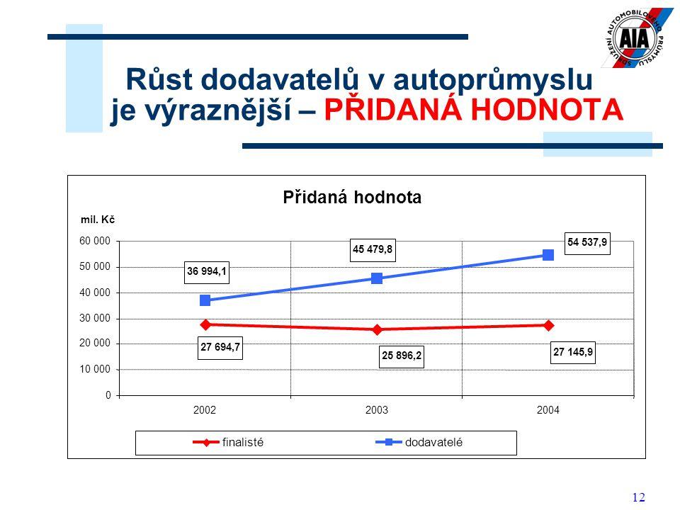 12 Růst dodavatelů v autoprůmyslu je výraznější – PŘIDANÁ HODNOTA Přidaná hodnota 27 145,9 25 896,2 27 694,7 54 537,9 45 479,8 36 994,1 0 10 000 20 00