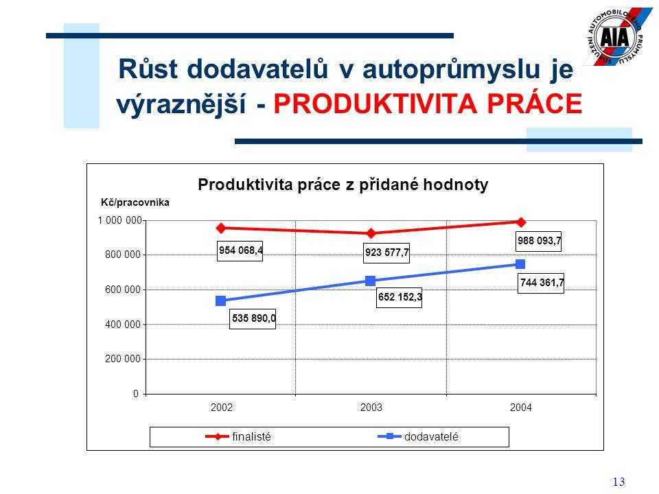 13 Růst dodavatelů v autoprůmyslu je výraznější - PRODUKTIVITA PRÁCE Produktivita práce z přidané hodnoty 954 068,4 923 577,7 988 093,7 535 890,0 652
