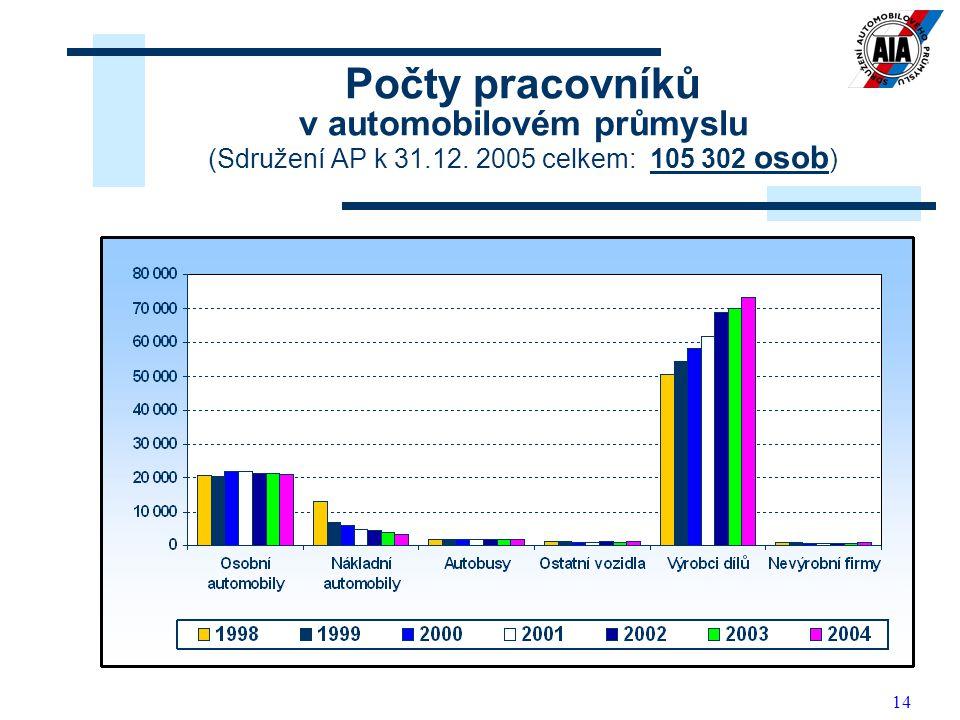 14 Počty pracovníků v automobilovém průmyslu (Sdružení AP k 31.12. 2005 celkem: 105 302 osob )