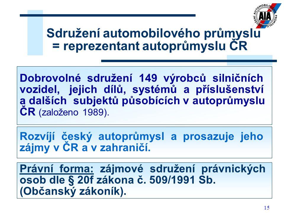 15 Sdružení automobilového průmyslu = reprezentant autoprůmyslu ČR Dobrovolné sdružení 149 výrobců silničních vozidel, jejich dílů, systémů a přísluše