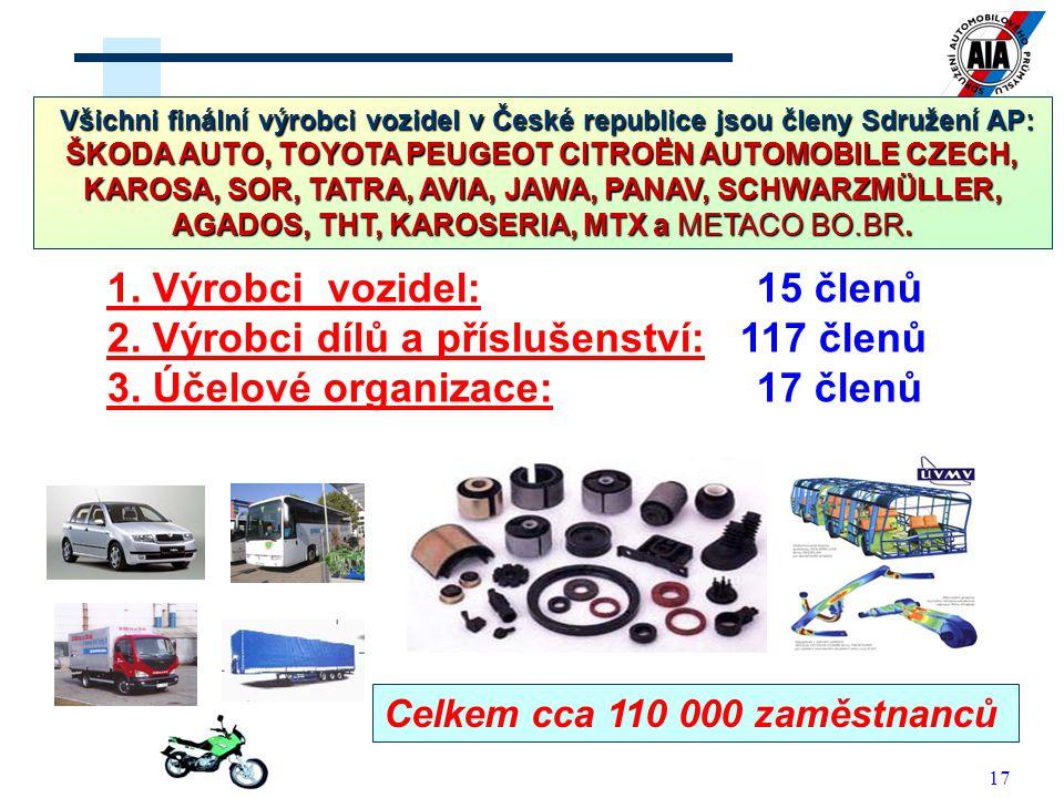 17 1. Výrobci vozidel: 15 členů 2. Výrobci dílů a příslušenství: 117 členů 3. Účelové organizace: 17 členů Členská základna Sdružení AP Celkem cca 110