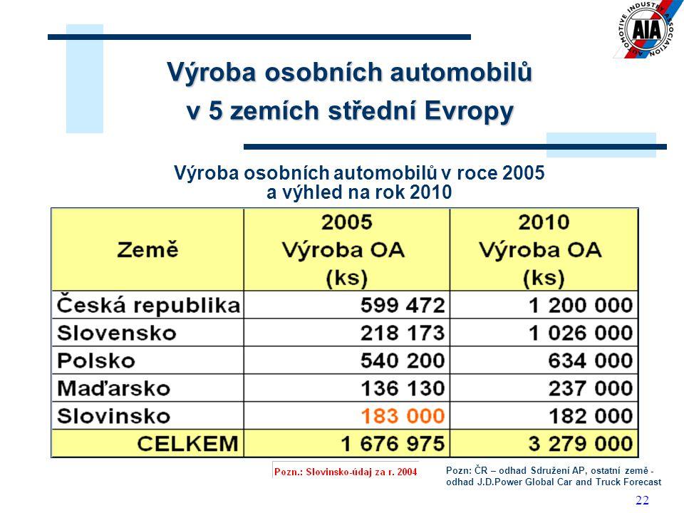 22 Výroba osobních automobilů v roce 2005 a výhled na rok 2010 Výroba osobních automobilů v 5 zemích střední Evropy Pozn: ČR – odhad Sdružení AP, osta