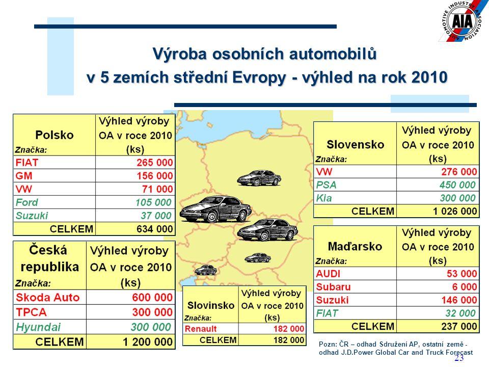 23 Výroba osobních automobilů v 5 zemích střední Evropy - výhled na rok 2010 Pozn: ČR – odhad Sdružení AP, ostatní země - odhad J.D.Power Global Car a