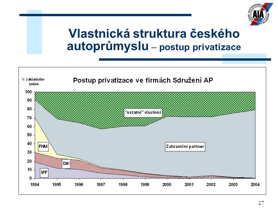 27 Vlastnická struktura českého autoprůmyslu – postup privatizace