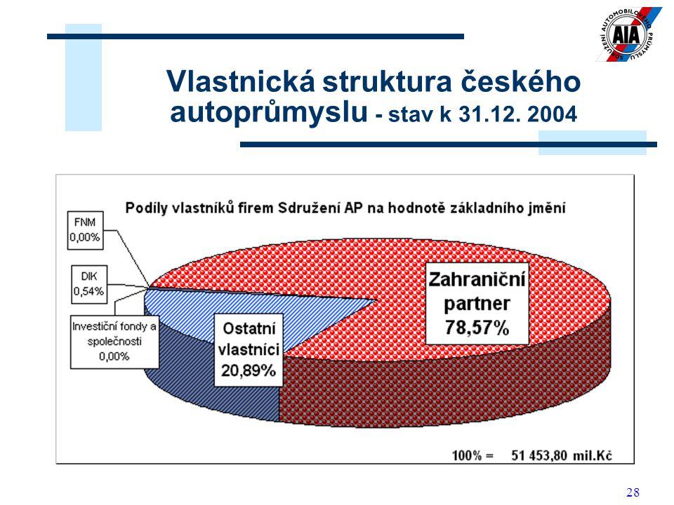 28 Vlastnická struktura českého autoprůmyslu - stav k 31.12. 2004