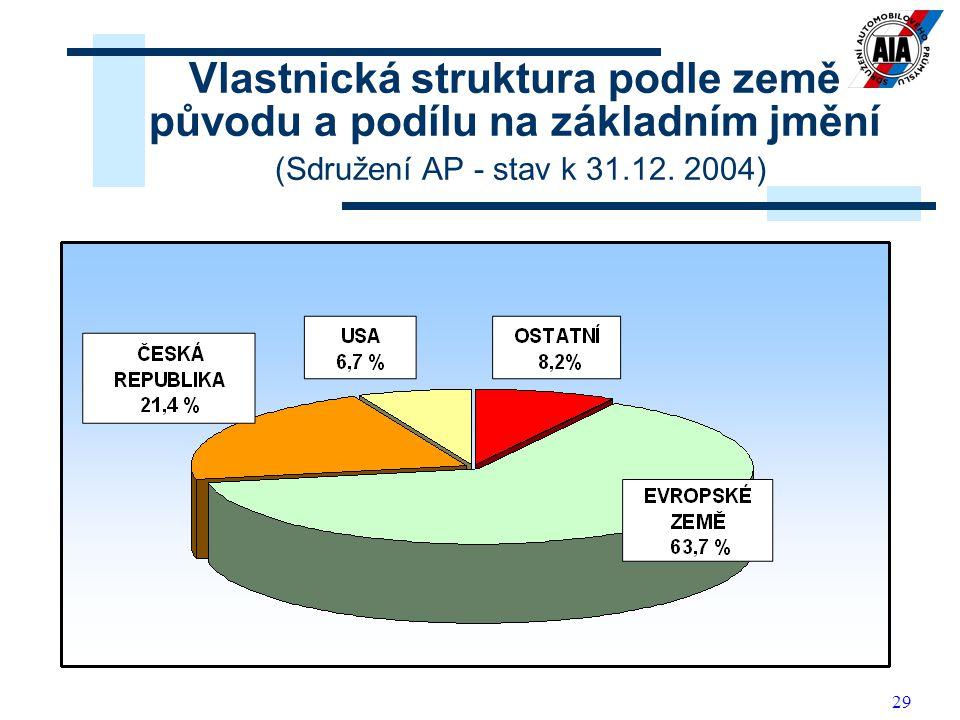 29 Vlastnická struktura podle země původu a podílu na základním jmění (Sdružení AP - stav k 31.12. 2004)
