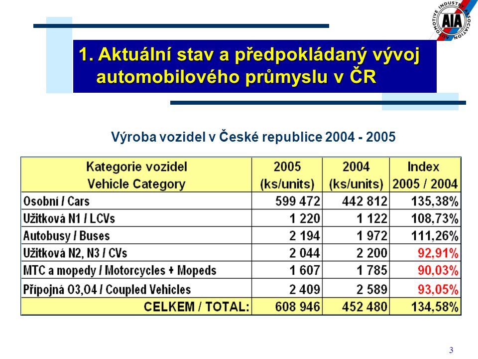 3 Výroba vozidel v České republice 2004 - 2005 1. Aktuální stav a předpokládaný vývoj automobilového průmyslu v ČR