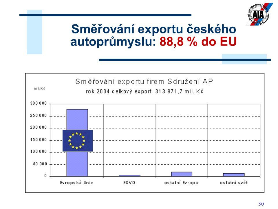 30 Směřování exportu českého autoprůmyslu: 88,8 % do EU