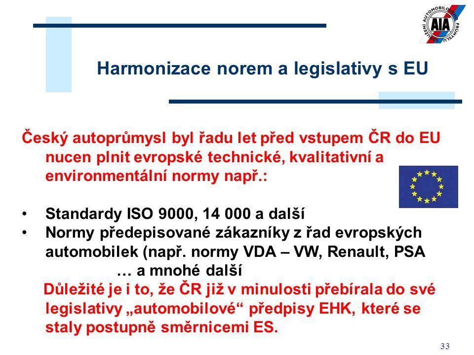 33 Harmonizace norem a legislativy s EU Český autoprůmysl byl řadu let před vstupem ČR do EU nucen plnit evropské technické, kvalitativní a environmen