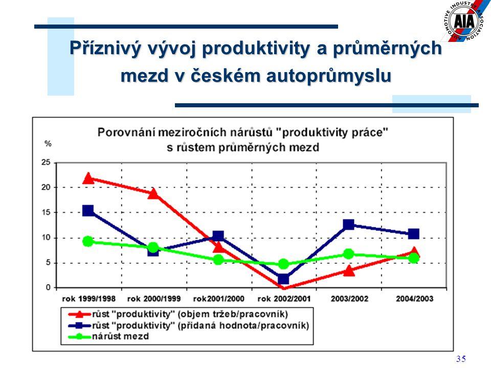 35 Příznivý vývoj produktivity a průměrných mezd v českém autoprůmyslu