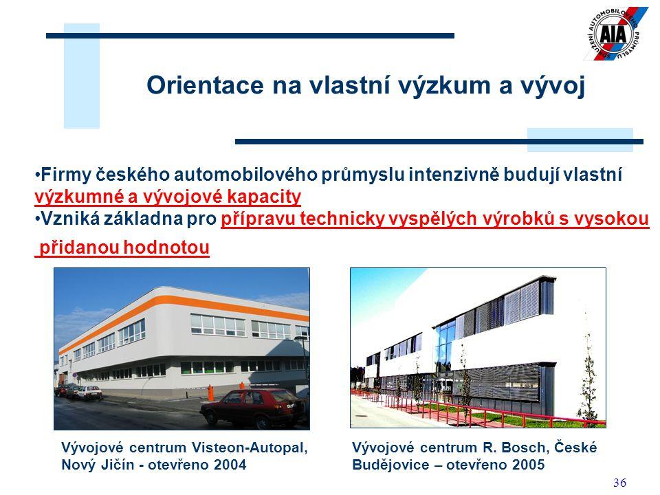 36 Orientace na vlastní výzkum a vývoj Firmy českého automobilového průmyslu intenzivně budují vlastní výzkumné a vývojové kapacity Vzniká základna pr