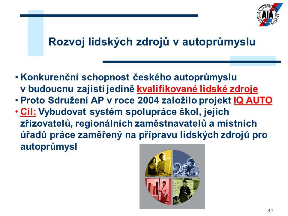 37 Rozvoj lidských zdrojů v autoprůmyslu Konkurenční schopnost českého autoprůmyslu v budoucnu zajistí jedině kvalifikované lidské zdroje Proto Sdruže