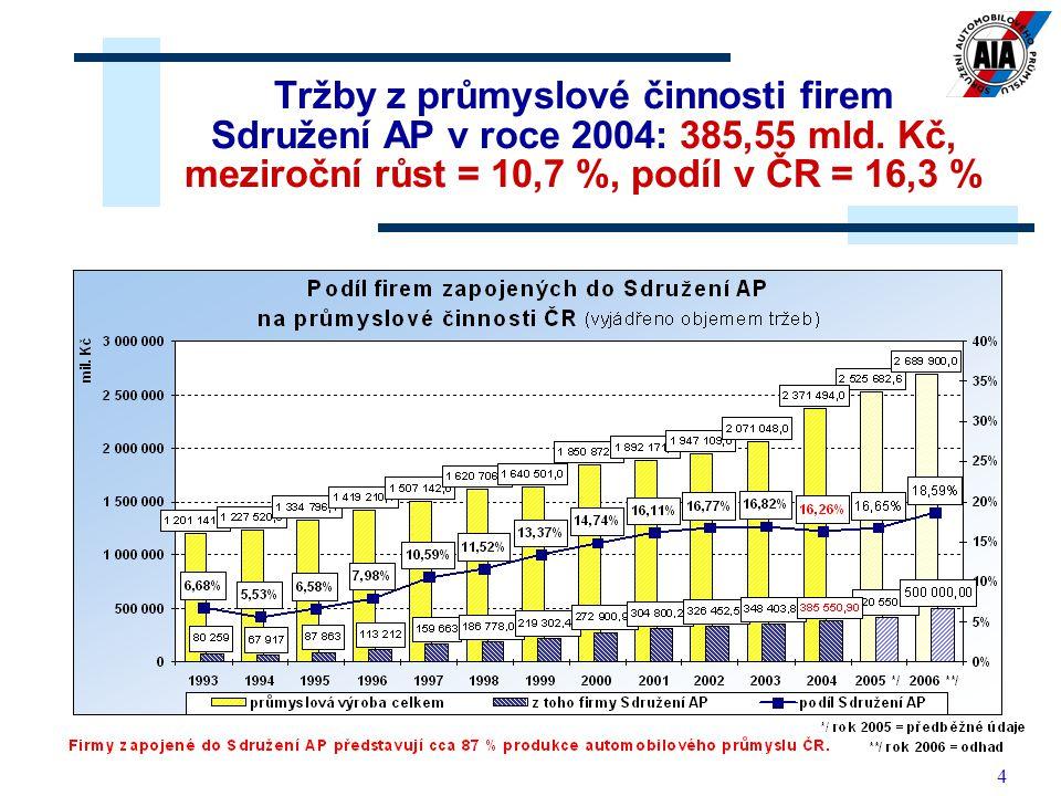 4 Tržby z průmyslové činnosti firem Sdružení AP v roce 2004: 385,55 mld. Kč, meziroční růst = 10,7 %, podíl v ČR = 16,3 %