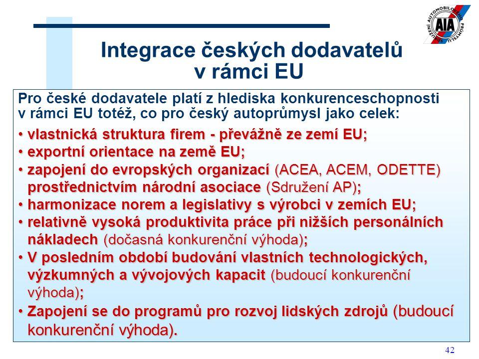 42 Integrace českých dodavatelů v rámci EU Pro české dodavatele platí z hlediska konkurenceschopnosti v rámci EU totéž, co pro český autoprůmysl jako