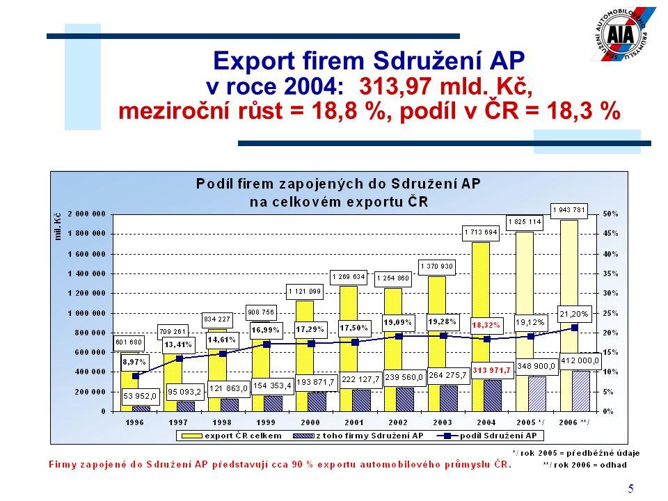5 Export firem Sdružení AP v roce 2004: 313,97 mld. Kč, meziroční růst = 18,8 %, podíl v ČR = 18,3 %