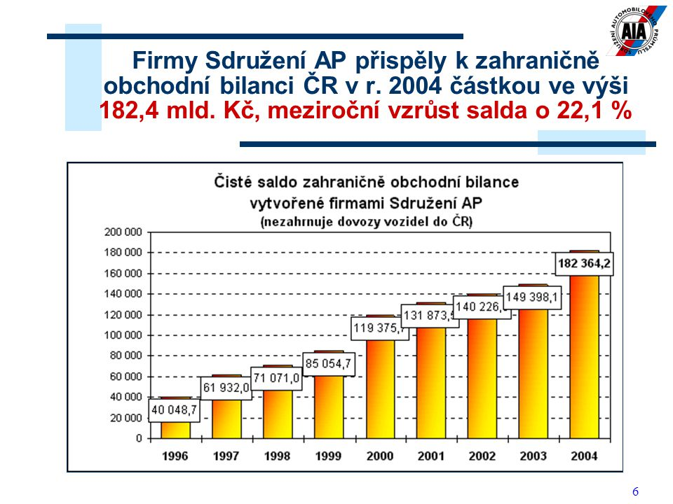 6 Firmy Sdružení AP přispěly k zahraničně obchodní bilanci ČR v r. 2004 částkou ve výši 182,4 mld. Kč, meziroční vzrůst salda o 22,1 %