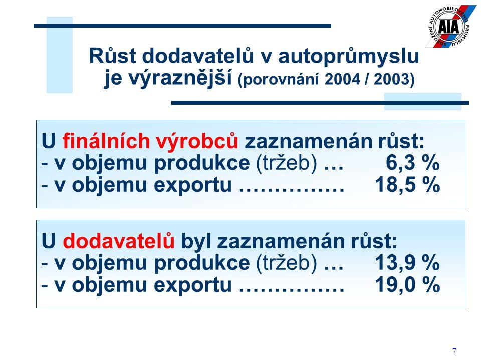 7 Růst dodavatelů v autoprůmyslu je výraznější (porovnání 2004 / 2003) U finálních výrobců zaznamenán růst: - v objemu produkce (tržeb) … 6,3 % - v ob