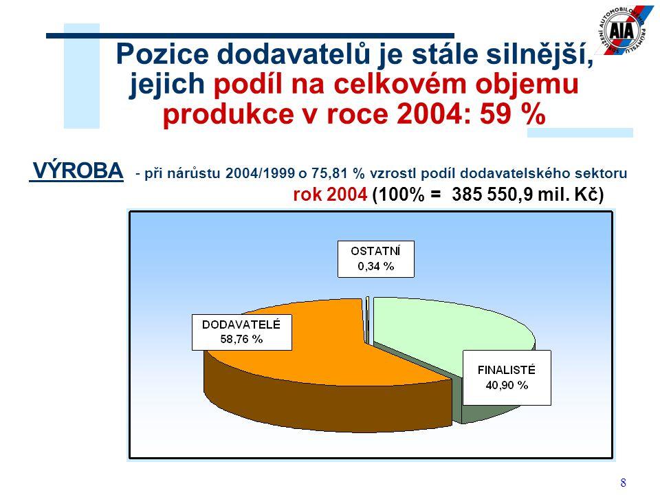 19 Česká republika Polsko Slovensko Maďarsko Slovinsko 2.