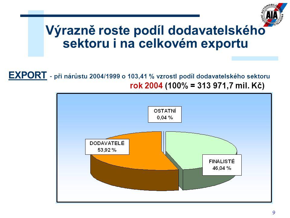 9 Výrazně roste podíl dodavatelského sektoru i na celkovém exportu EXPORT rok 1999 (100% = 154 353,4 mil. Kč) EXPORT - při nárůstu 2004/1999 o 103,41