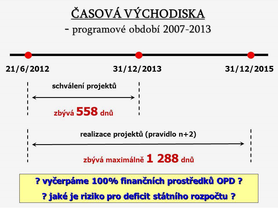 Programové období 2014-2020 - odhad alokací a příslušného spolufinancování strukturálních fondů a Fondu soudržnosti Zdroj: MF ČR .