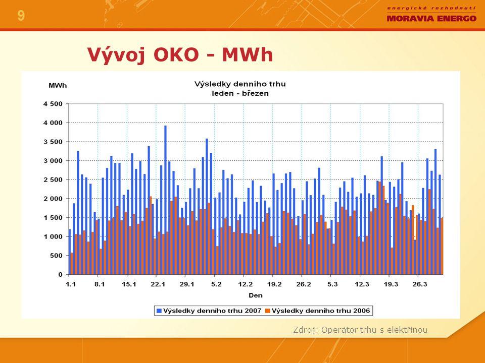 Vývoj OKO - MWh Zdroj: Operátor trhu s elektřinou 9