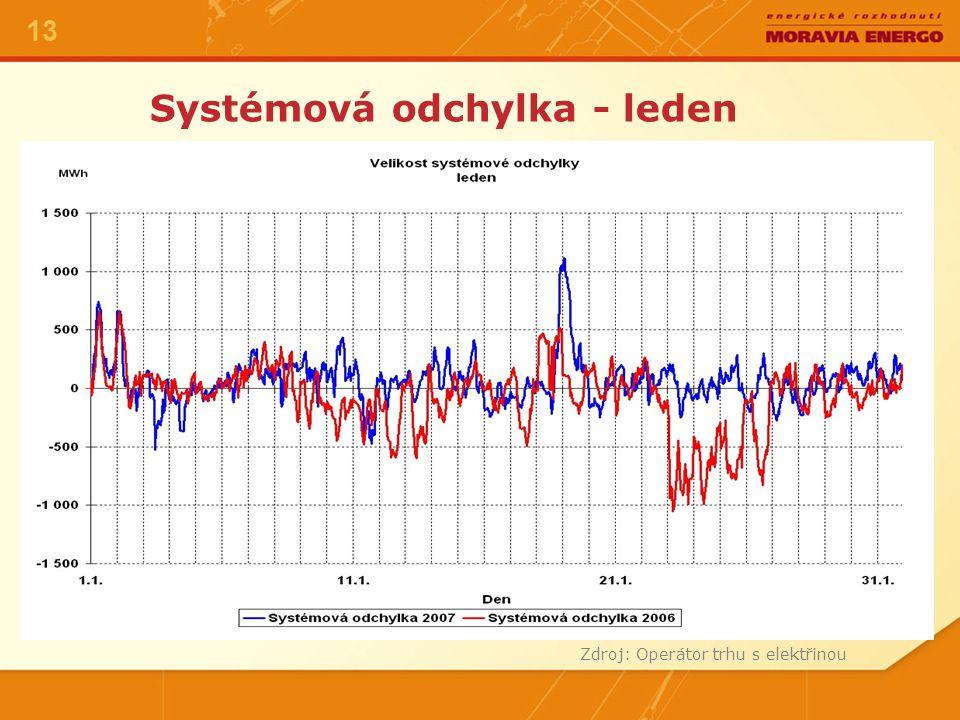 Systémová odchylka - leden Zdroj: Operátor trhu s elektřinou 13