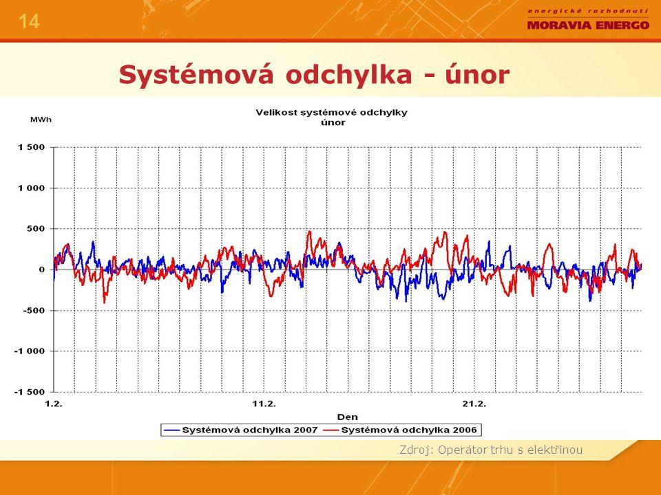 Systémová odchylka - únor Zdroj: Operátor trhu s elektřinou 14