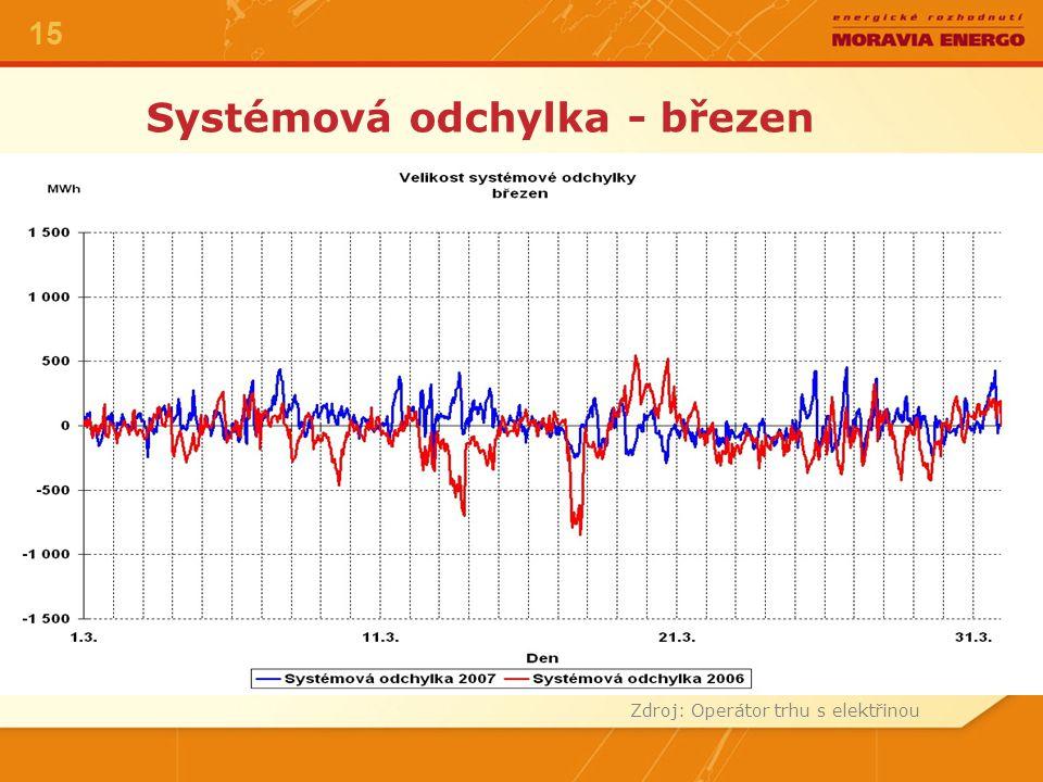Systémová odchylka - březen Zdroj: Operátor trhu s elektřinou 15