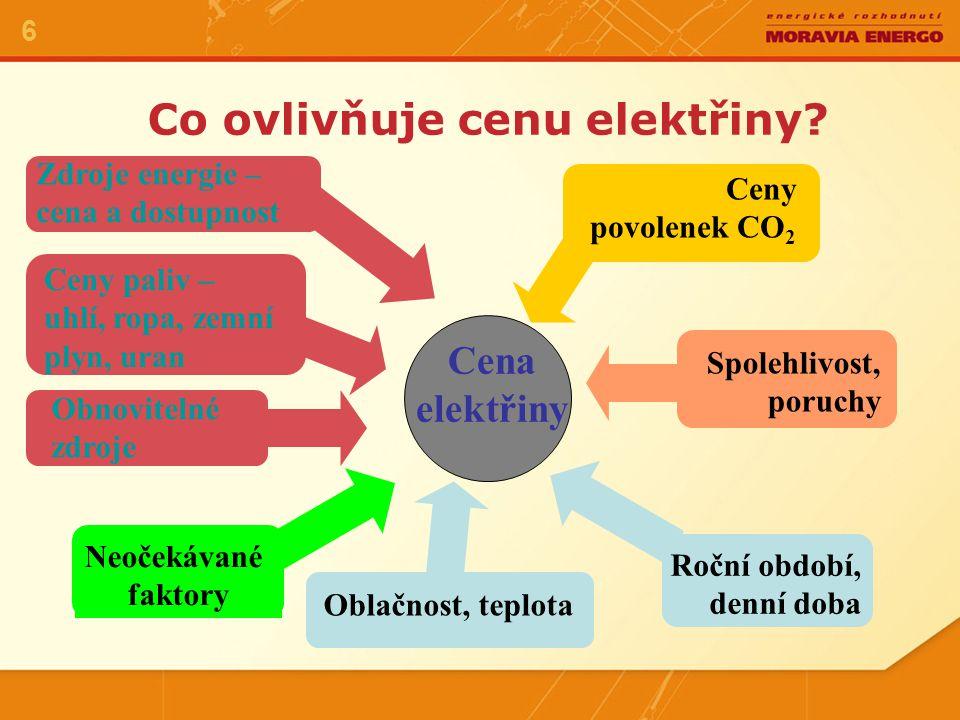Co ovlivňuje cenu elektřiny.