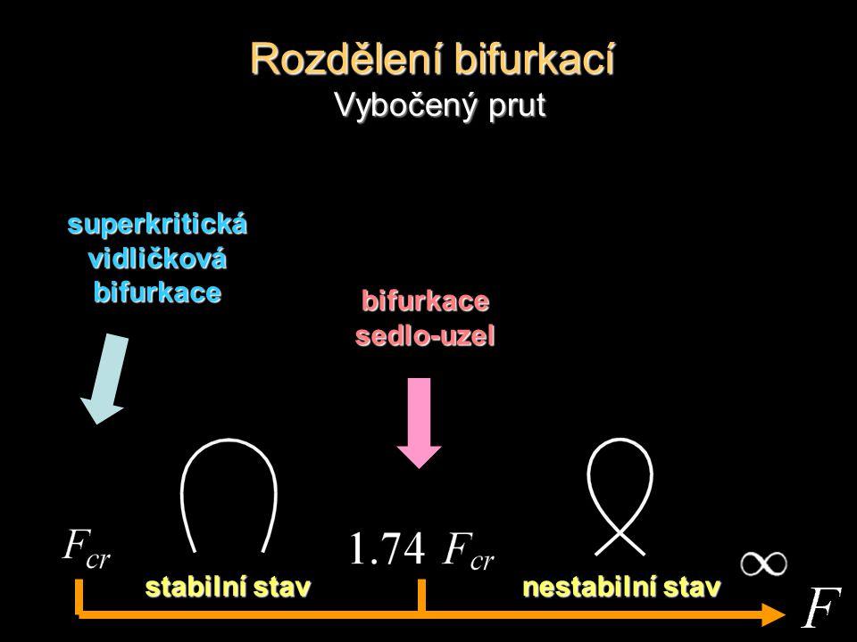 bifurkace sedlo-uzel superkritická vidličková bifurkace Rozdělení bifurkací Vybočený prut nestabilní stav stabilní stav