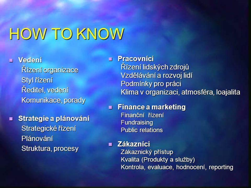 HOW TO KNOW Vedení Vedení Řízení organizace Styl řízení Ředitel, vedení Komunikace, porady Komunikace, porady Strategie a plánování Strategie a plánov