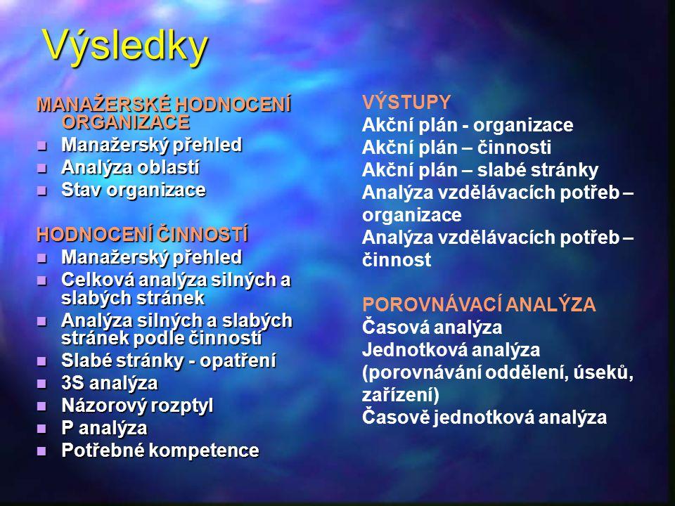 Výsledky MANAŽERSKÉ HODNOCENÍ ORGANIZACE Manažerský přehled Manažerský přehled Analýza oblastí Analýza oblastí Stav organizace Stav organizace HODNOCENÍ ČINNOSTÍ Manažerský přehled Manažerský přehled Celková analýza silných a slabých stránek Celková analýza silných a slabých stránek Analýza silných a slabých stránek podle činností Analýza silných a slabých stránek podle činností Slabé stránky - opatření Slabé stránky - opatření 3S analýza 3S analýza Názorový rozptyl Názorový rozptyl P analýza P analýza Potřebné kompetence Potřebné kompetence VÝSTUPY Akční plán - organizace Akční plán – činnosti Akční plán – slabé stránky Analýza vzdělávacích potřeb – organizace Analýza vzdělávacích potřeb – činnost POROVNÁVACÍ ANALÝZA Časová analýza Jednotková analýza (porovnávání oddělení, úseků, zařízení) Časově jednotková analýza