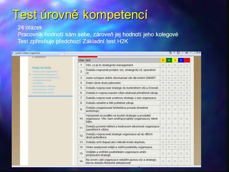 Test úrovně kompetencí 24 otázek Pracovník hodnotí sám sebe, zároveň jej hodnotí jeho kolegové Test zpřesňuje předchozí Základní test H2K