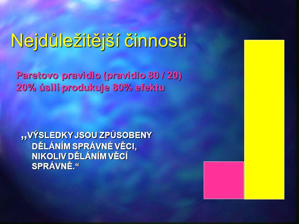 """Nejdůležitější činnosti """" VÝSLEDKY JSOU ZPŮSOBENY DĚLÁNÍM SPRÁVNÉ VĚCI, NIKOLIV DĚLÁNÍM VĚCÍ SPRÁVNĚ."""" Paretovo pravidlo (pravidlo 80 / 20) 20% úsilí"""